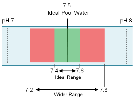 swimming pool ideal pH range