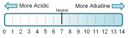 swimming pool pH scale