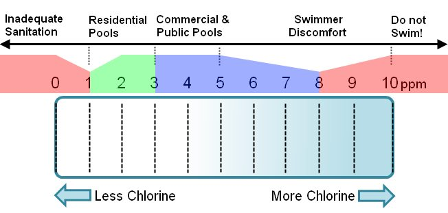swimming pool chlorine level range